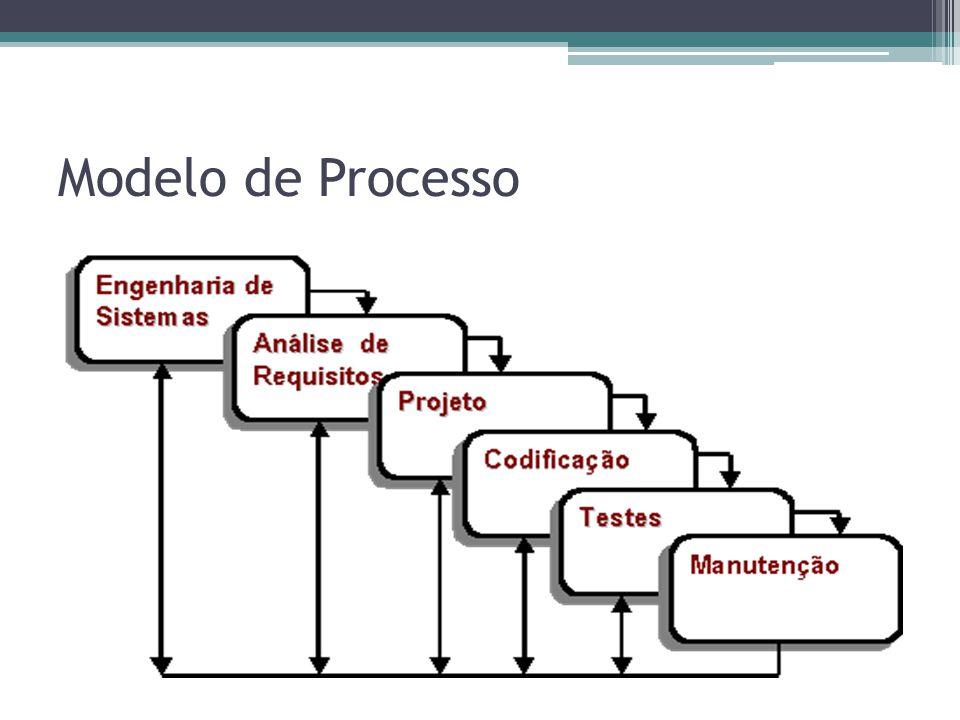 Modelo de Processo