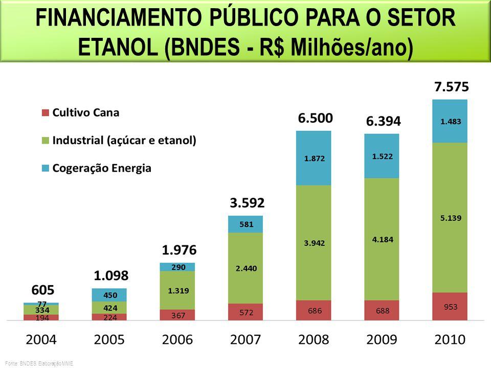 FINANCIAMENTO PÚBLICO PARA O SETOR ETANOL (BNDES - R$ Milhões/ano)