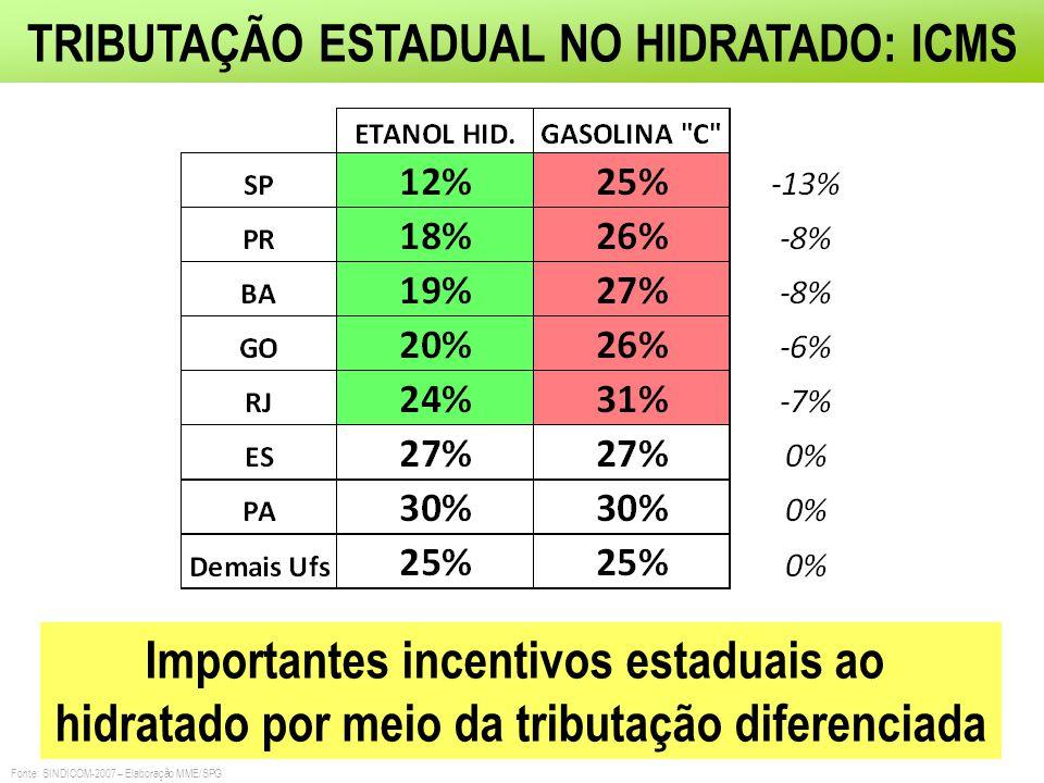 TRIBUTAÇÃO ESTADUAL NO HIDRATADO: ICMS