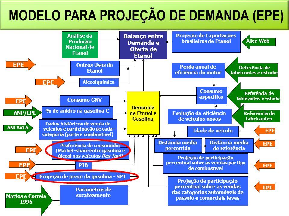 MODELO PARA PROJEÇÃO DE DEMANDA (EPE)