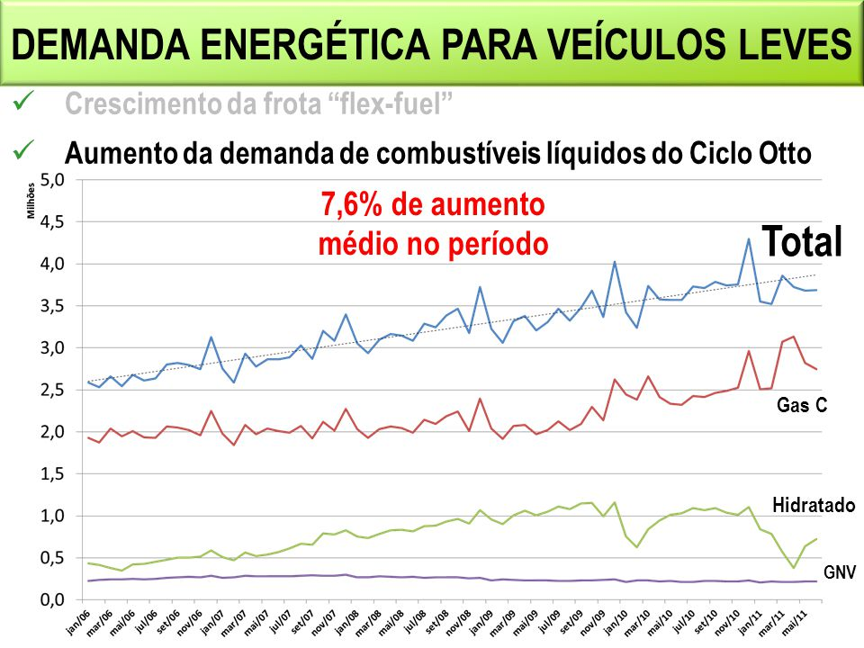 DEMANDA ENERGÉTICA PARA VEÍCULOS LEVES Total