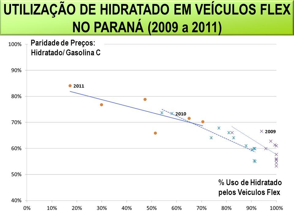 UTILIZAÇÃO DE HIDRATADO EM VEÍCULOS FLEX NO PARANÁ (2009 a 2011)