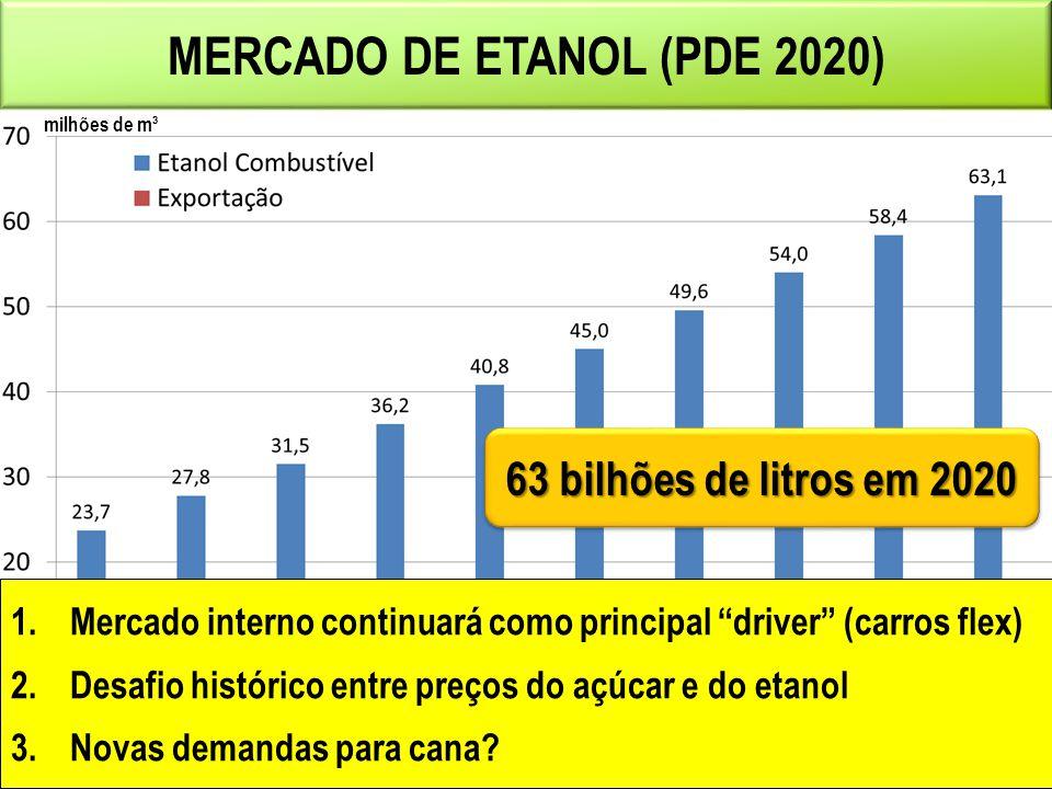 MERCADO DE ETANOL (PDE 2020)