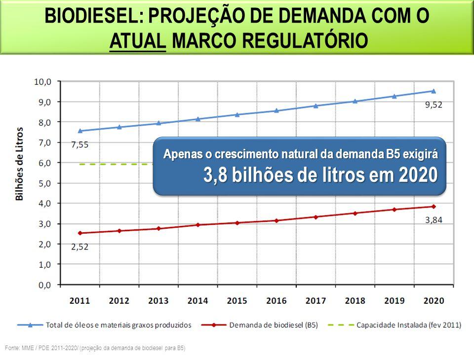 Biodiesel: PROJEÇÃO DE Demanda com O atual MARCO REGULATÓRIO