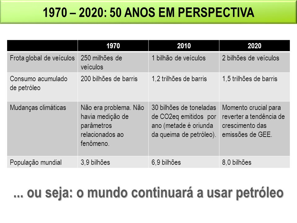 ... ou seja: o mundo continuará a usar petróleo