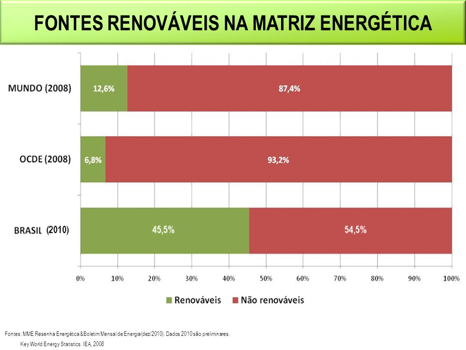 Fontes Renováveis na Matriz Energética