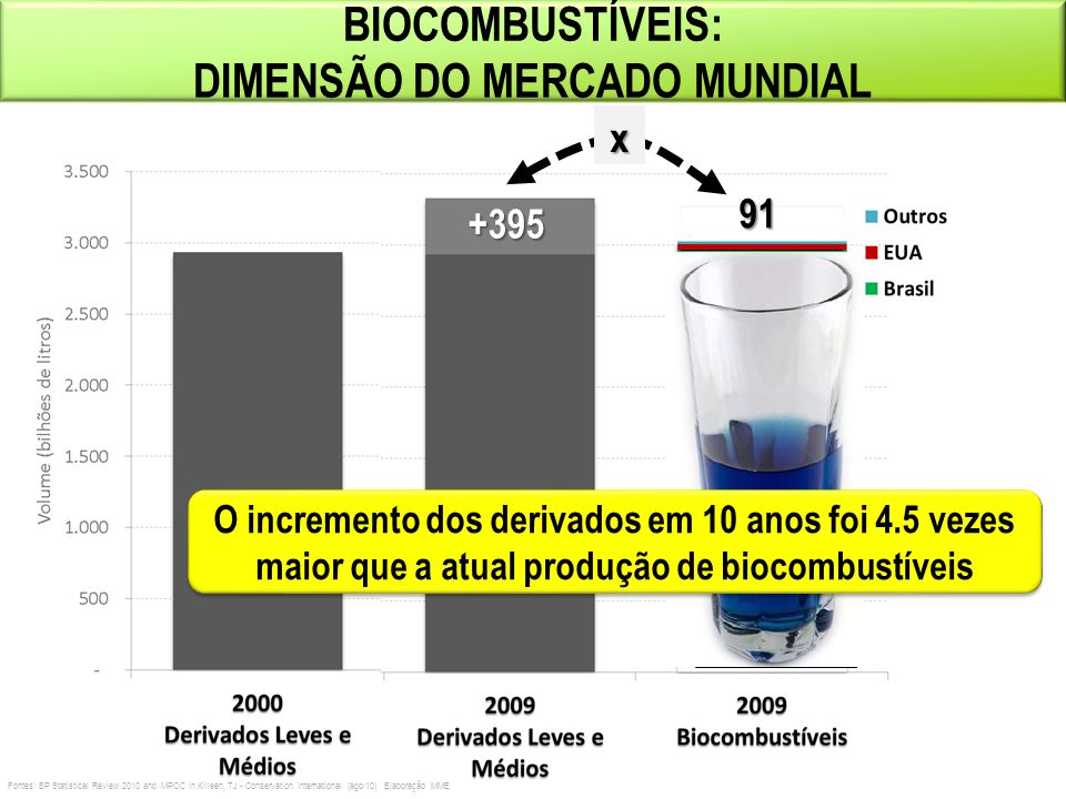 DIMENSÃO DO MERCADO MUNDIAL