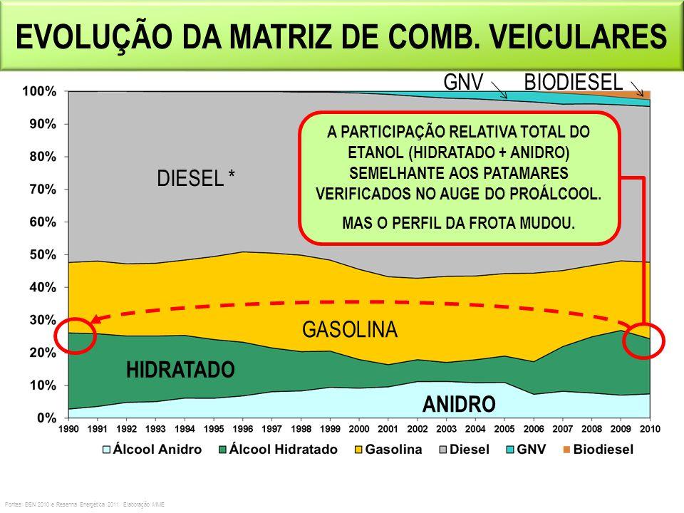EVOLUÇÃO DA MATRIZ DE COMB. VEICULARES