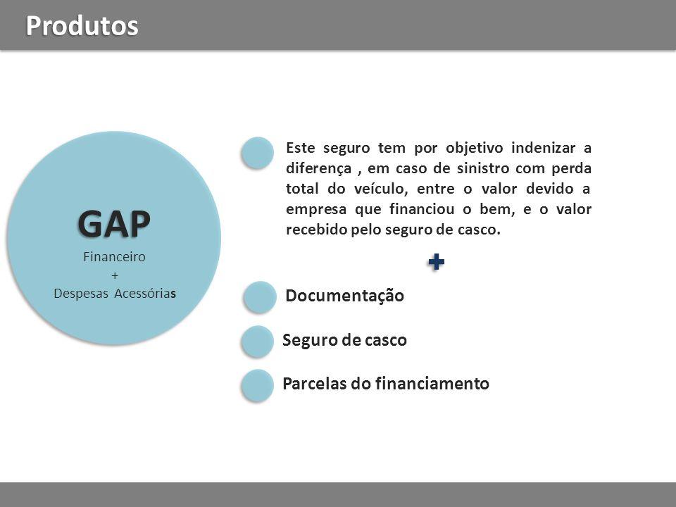 GAP Produtos Documentação Seguro de casco Parcelas do financiamento