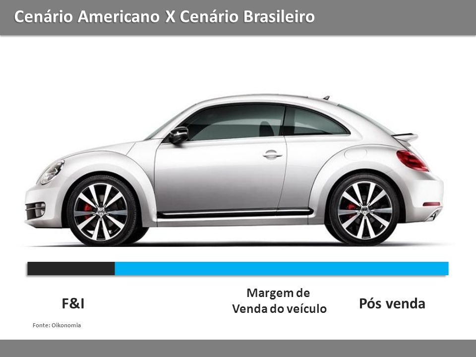 Cenário Americano X Cenário Brasileiro