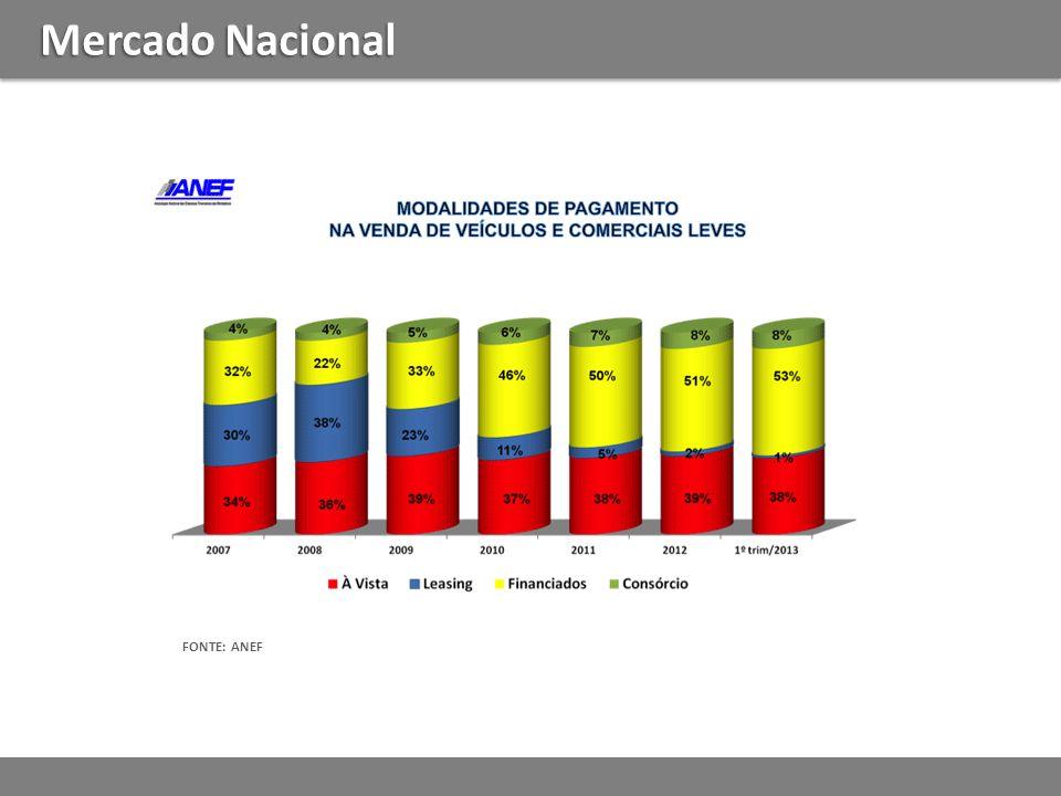 Mercado Nacional FONTE: ANEF