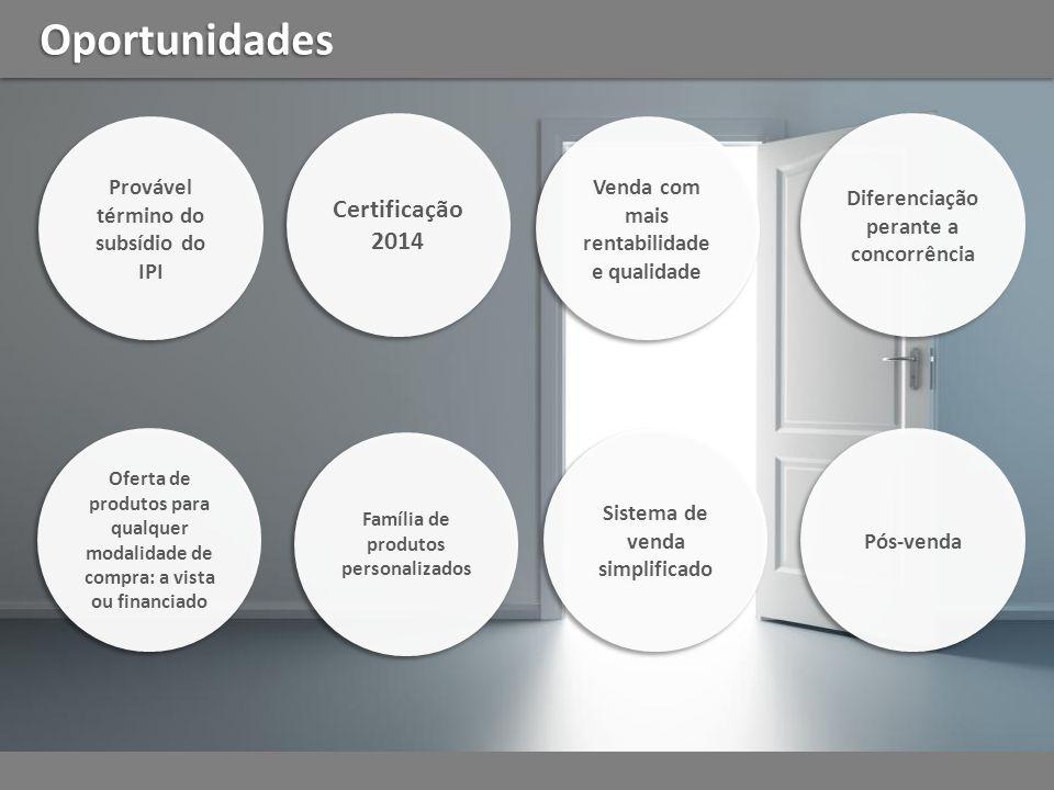 Oportunidades Certificação 2014 Provável término do subsídio do IPI