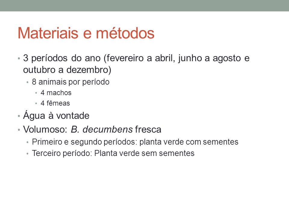 Materiais e métodos 3 períodos do ano (fevereiro a abril, junho a agosto e outubro a dezembro) 8 animais por período.