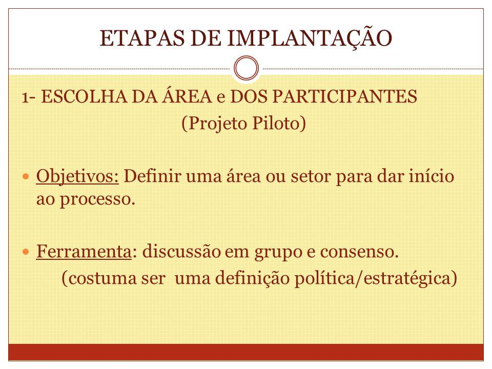 ETAPAS DE IMPLANTAÇÃO 1- ESCOLHA DA ÁREA e DOS PARTICIPANTES