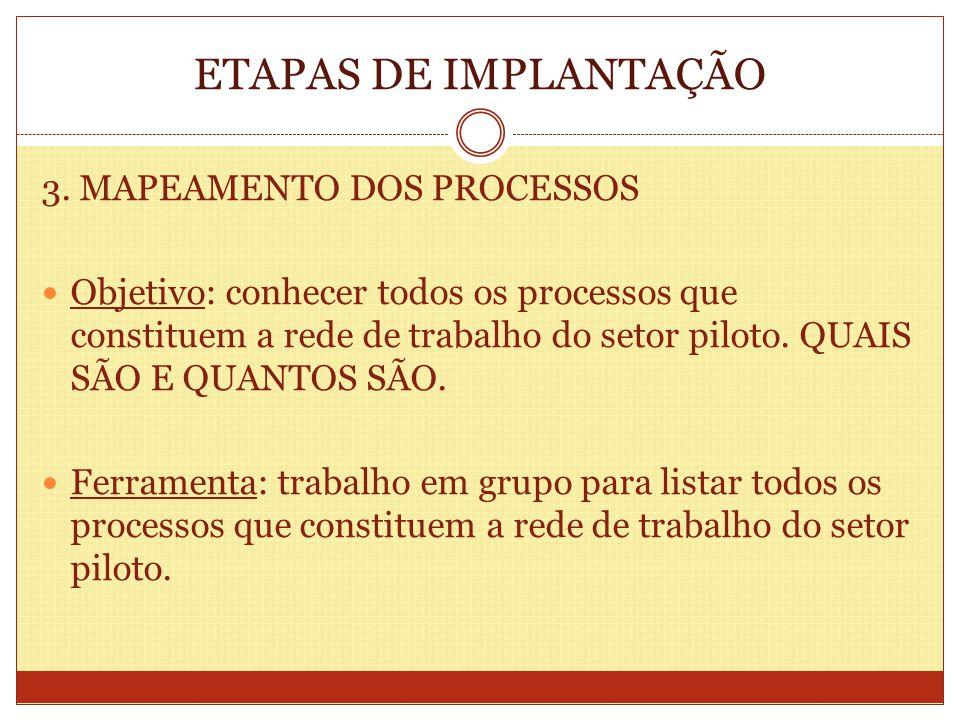 ETAPAS DE IMPLANTAÇÃO 3. MAPEAMENTO DOS PROCESSOS