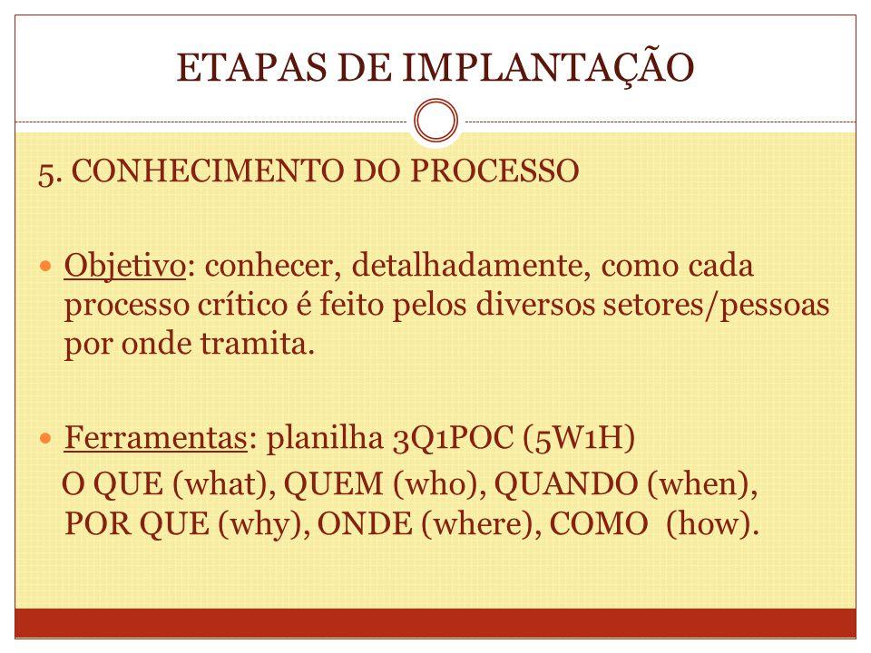 ETAPAS DE IMPLANTAÇÃO 5. CONHECIMENTO DO PROCESSO