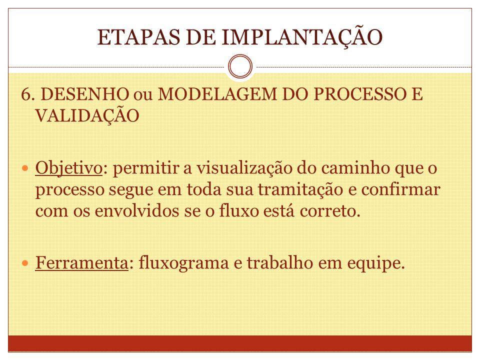 ETAPAS DE IMPLANTAÇÃO 6. DESENHO ou MODELAGEM DO PROCESSO E VALIDAÇÃO