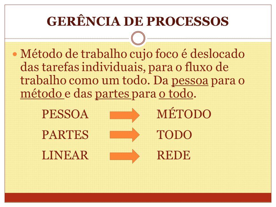 GERÊNCIA DE PROCESSOS
