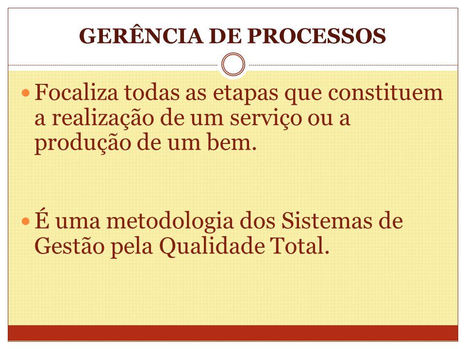 É uma metodologia dos Sistemas de Gestão pela Qualidade Total.
