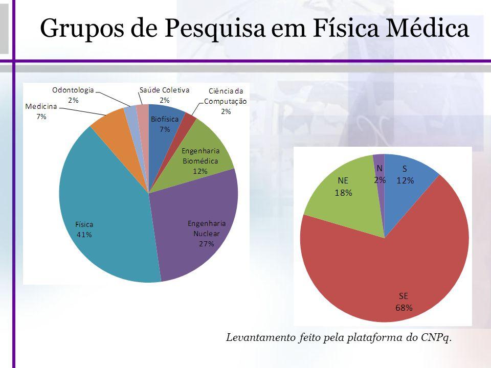 Grupos de Pesquisa em Física Médica