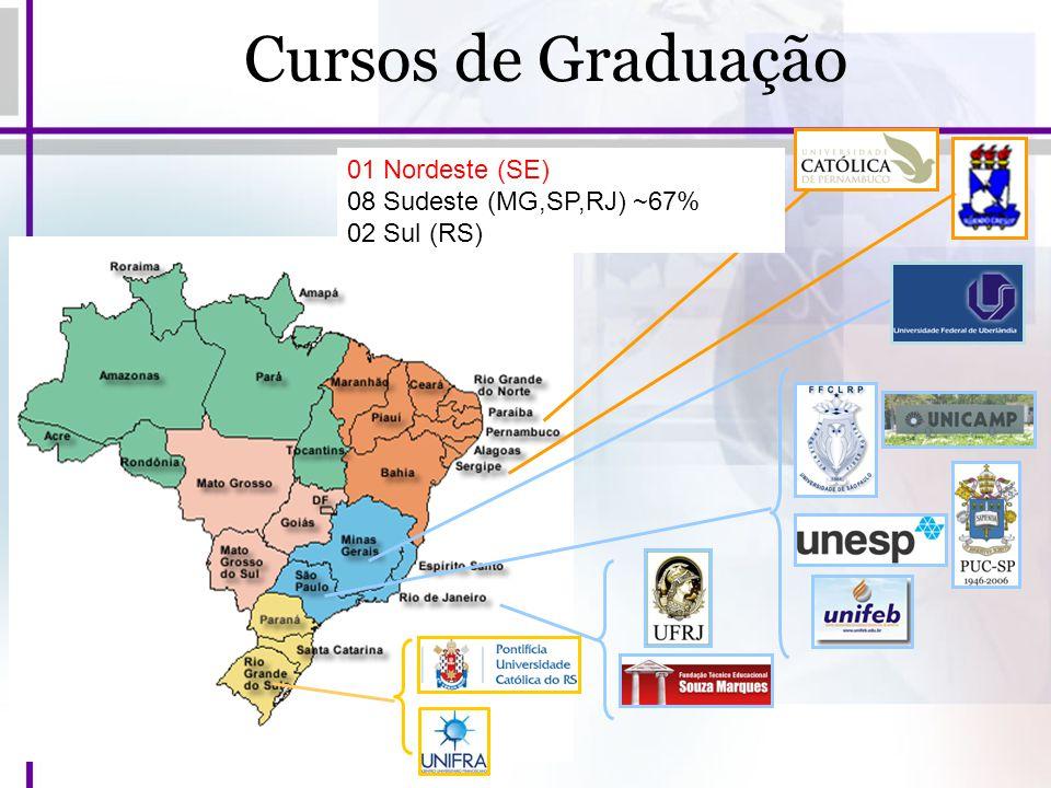 Cursos de Graduação 01 Nordeste (SE) 08 Sudeste (MG,SP,RJ) ~67%