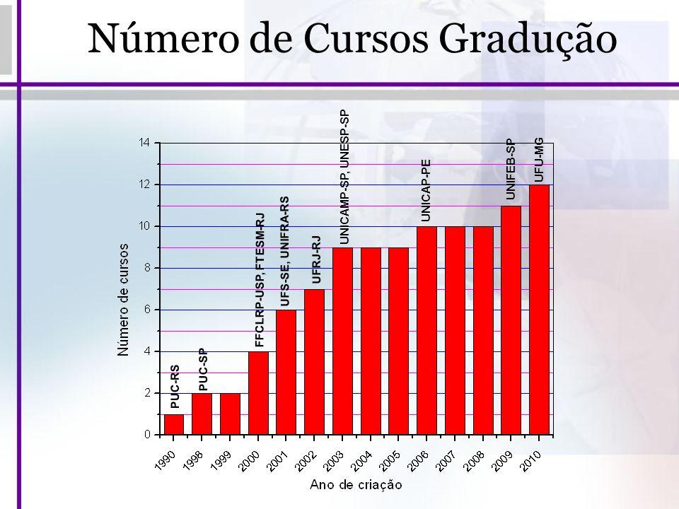 Número de Cursos Gradução