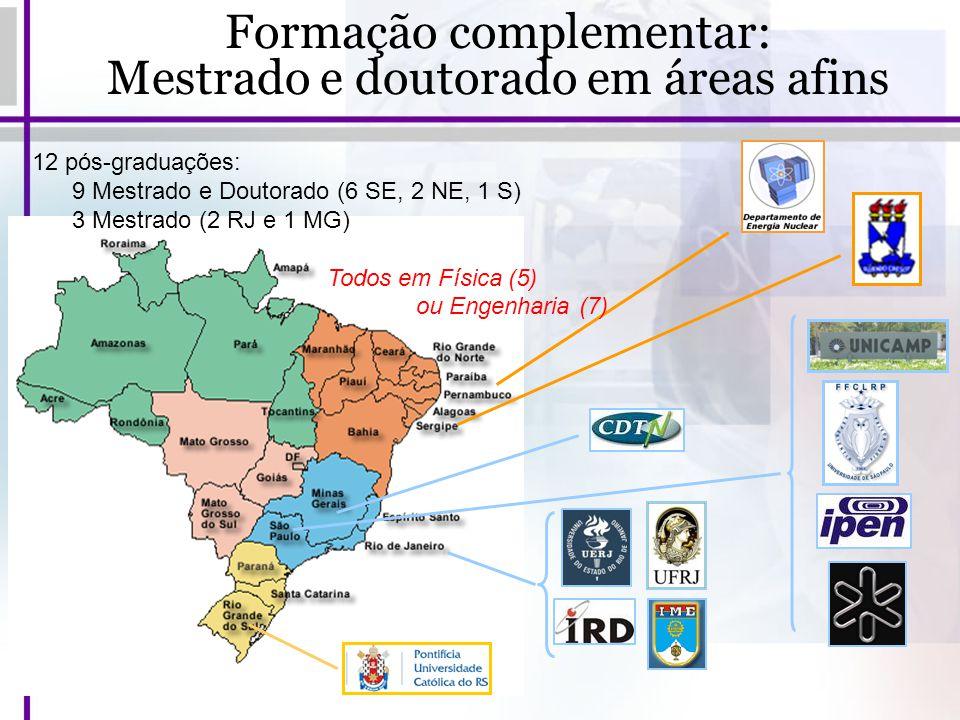 Formação complementar: Mestrado e doutorado em áreas afins