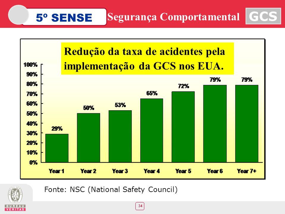Redução da taxa de acidentes pela implementação da GCS nos EUA.