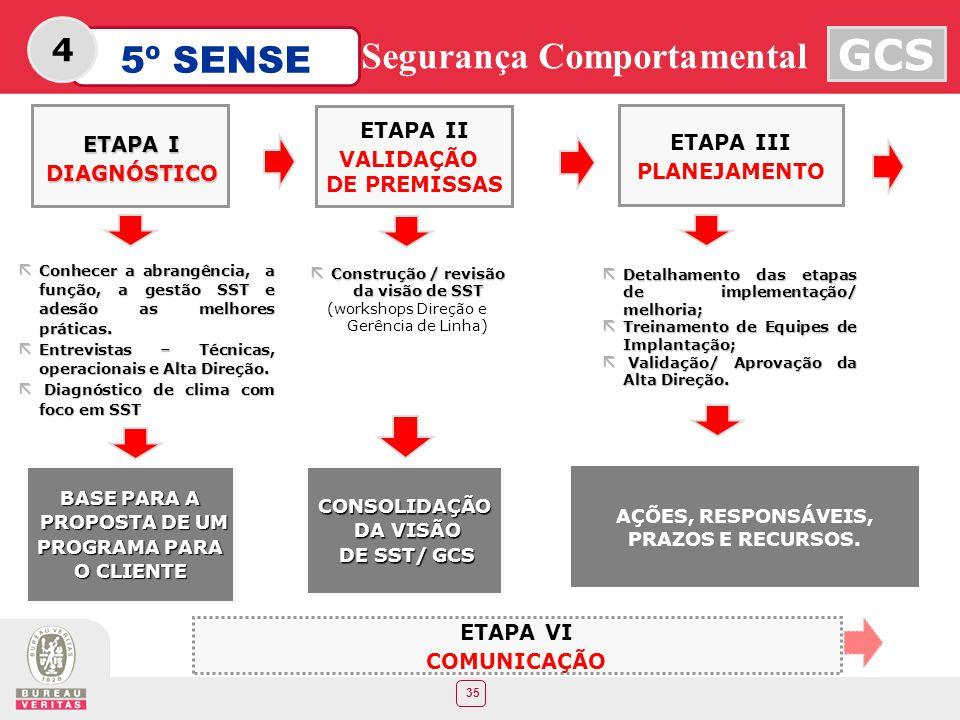 4 ETAPA II ETAPA III ETAPA I VALIDAÇÃO PLANEJAMENTO DE PREMISSAS