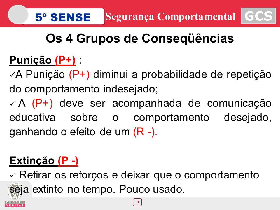 Os 4 Grupos de Conseqüências