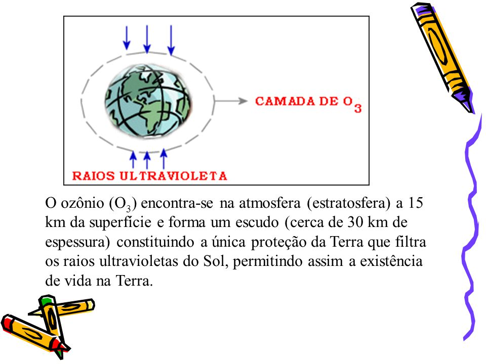O ozônio (O3) encontra-se na atmosfera (estratosfera) a 15 km da superfície e forma um escudo (cerca de 30 km de espessura) constituindo a única proteção da Terra que filtra os raios ultravioletas do Sol, permitindo assim a existência de vida na Terra.