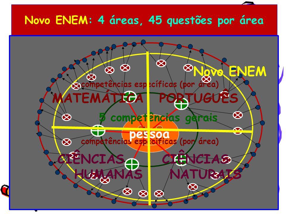 Novo ENEM: 4 áreas, 45 questões por área
