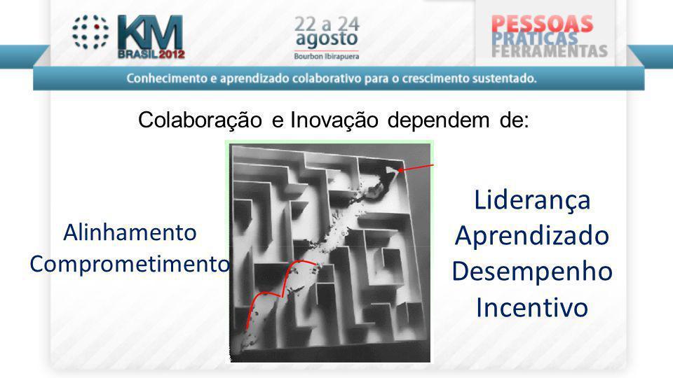Colaboração e Inovação dependem de:
