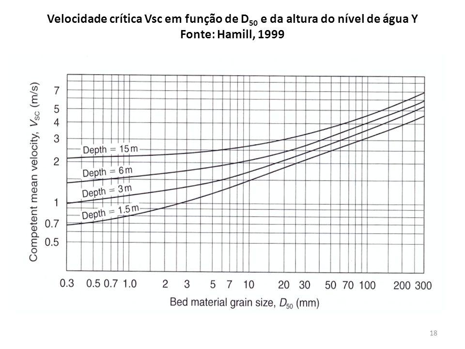 Velocidade crítica Vsc em função de D50 e da altura do nível de água Y Fonte: Hamill, 1999