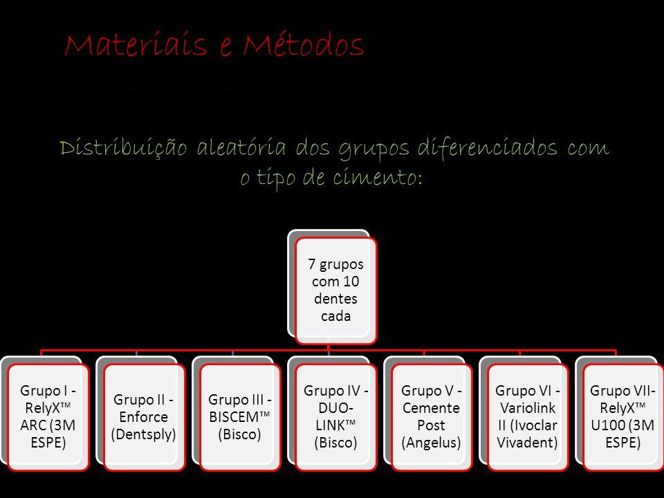 Materiais e Métodos Distribuição aleatória dos grupos diferenciados com o tipo de cimento: 7 grupos com 10 dentes cada.