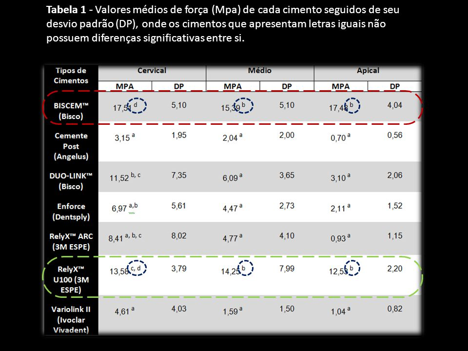 Tabela 1 - Valores médios de força (Mpa) de cada cimento seguidos de seu desvio padrão (DP), onde os cimentos que apresentam letras iguais não possuem diferenças significativas entre si.