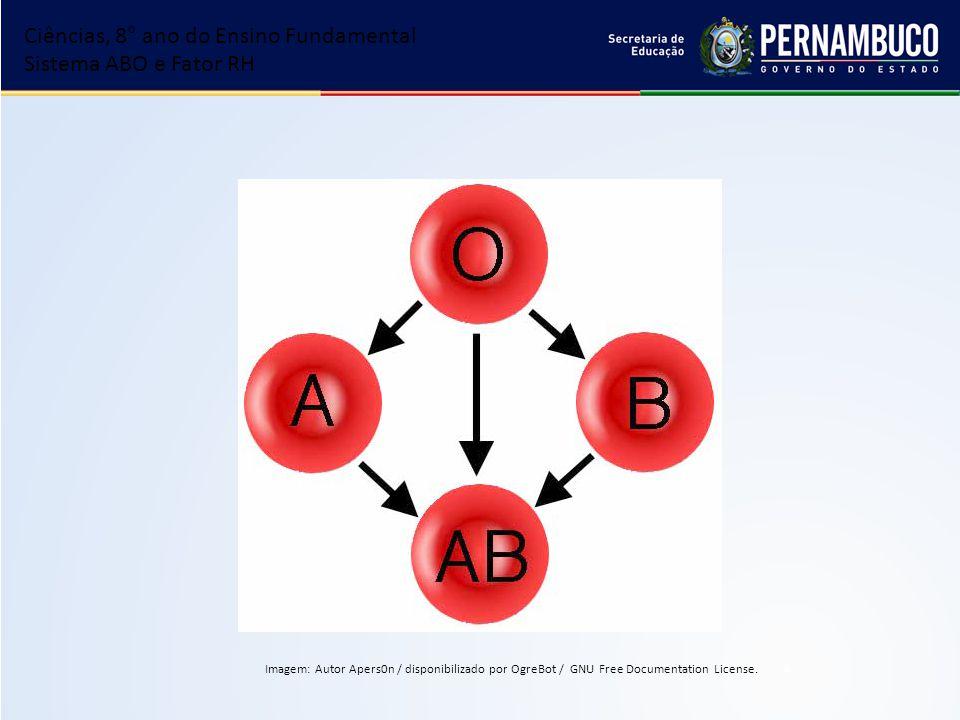 Ciências, 8° ano do Ensino Fundamental Sistema ABO e Fator RH