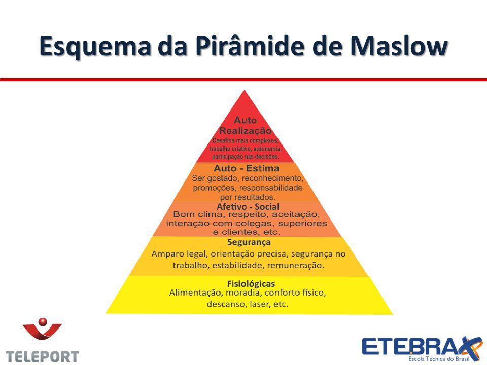 Esquema da Pirâmide de Maslow