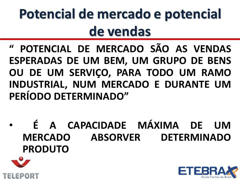 Potencial de mercado e potencial de vendas