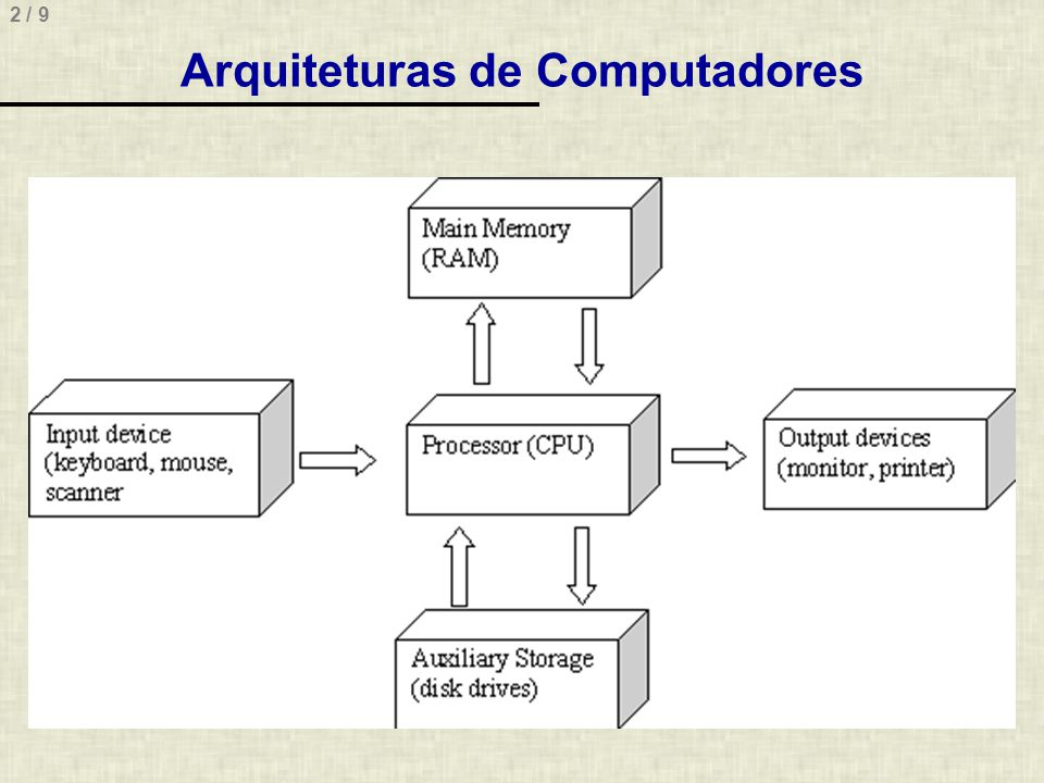 Arquiteturas de Computadores