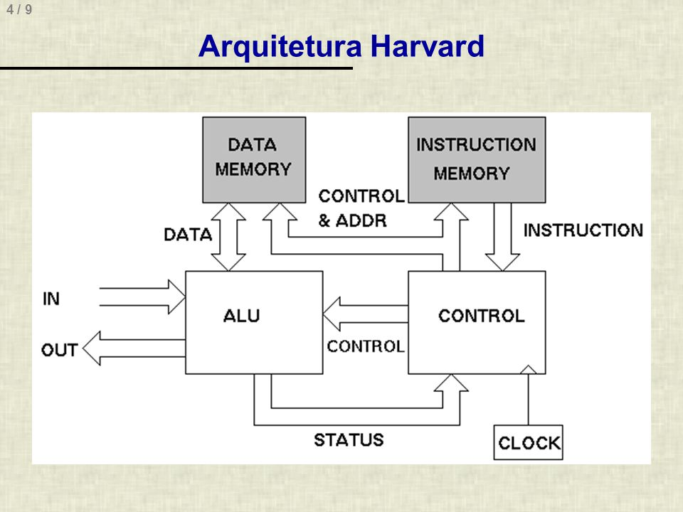 Arquitetura Harvard