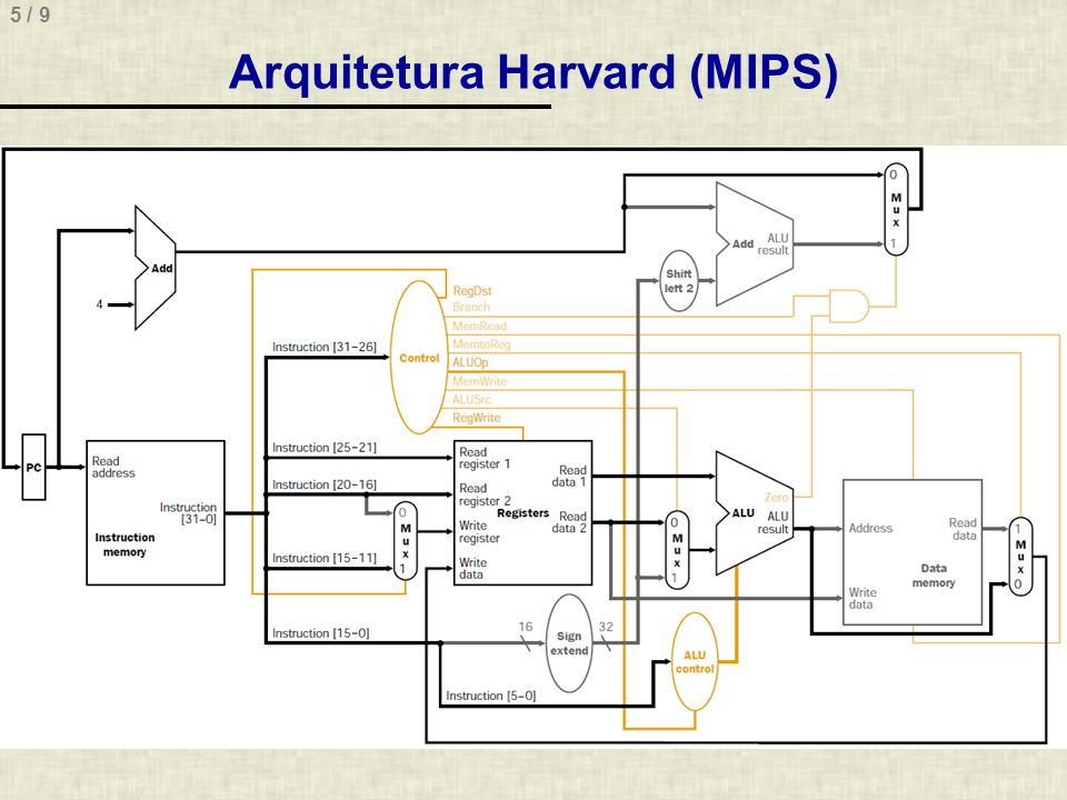 Arquitetura Harvard (MIPS)