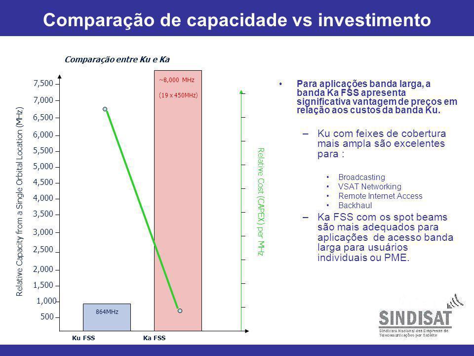 Comparação de capacidade vs investimento