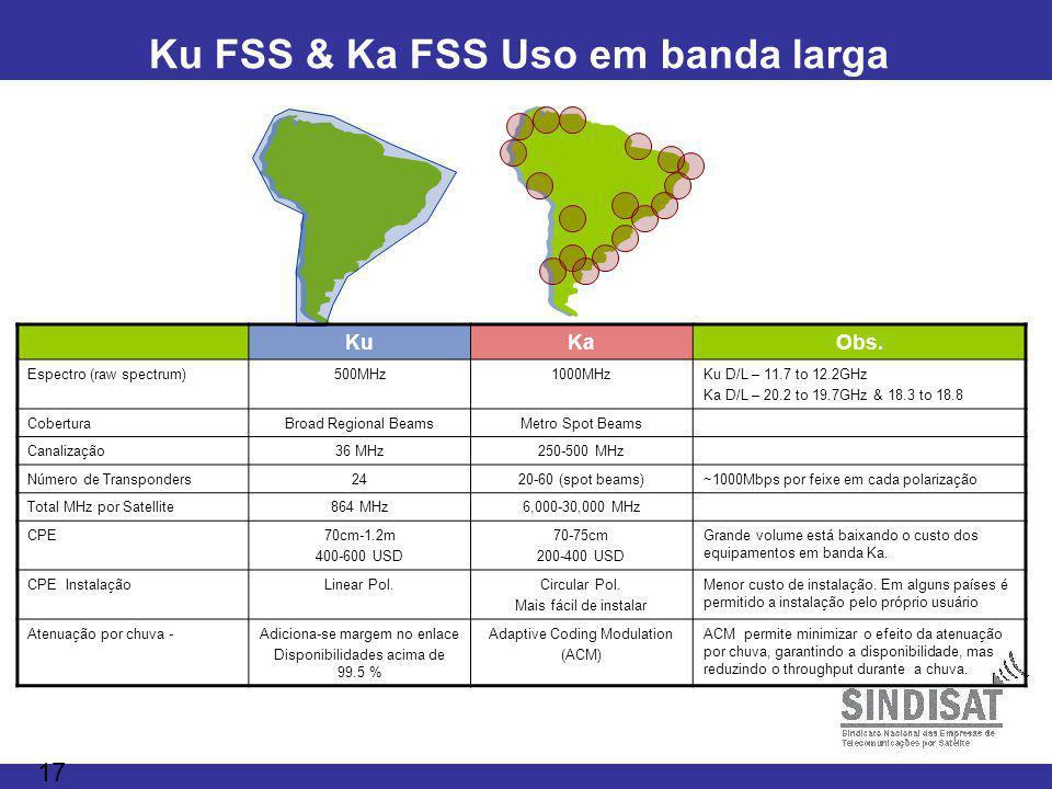 Ku FSS & Ka FSS Uso em banda larga