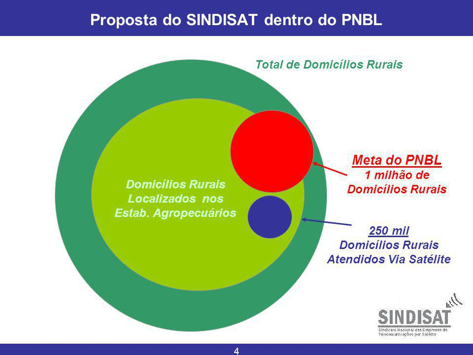 Proposta do SINDISAT dentro do PNBL