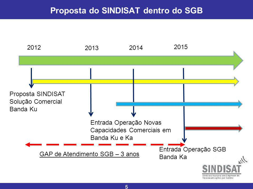 Proposta do SINDISAT dentro do SGB