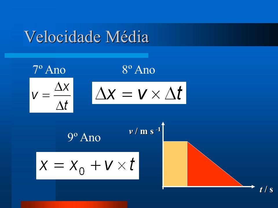 Velocidade Média 7º Ano 8º Ano v / m s -1 9º Ano t / s