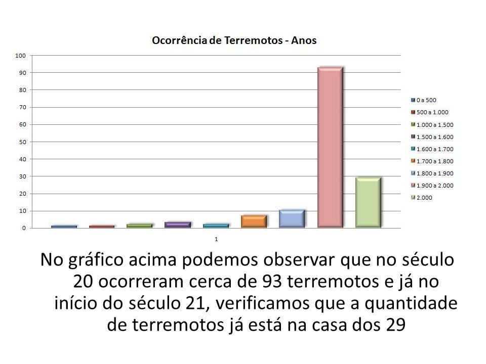 No gráfico acima podemos observar que no século 20 ocorreram cerca de 93 terremotos e já no início do século 21, verificamos que a quantidade de terremotos já está na casa dos 29