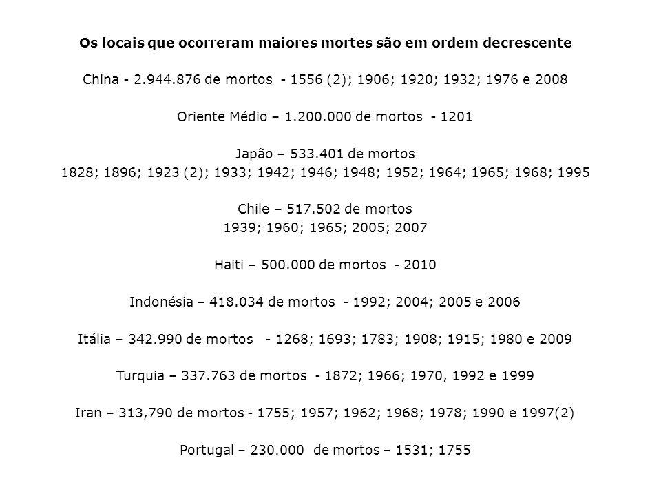 Os locais que ocorreram maiores mortes são em ordem decrescente China - 2.944.876 de mortos - 1556 (2); 1906; 1920; 1932; 1976 e 2008 Oriente Médio – 1.200.000 de mortos - 1201 Japão – 533.401 de mortos 1828; 1896; 1923 (2); 1933; 1942; 1946; 1948; 1952; 1964; 1965; 1968; 1995 Chile – 517.502 de mortos 1939; 1960; 1965; 2005; 2007 Haiti – 500.000 de mortos - 2010 Indonésia – 418.034 de mortos - 1992; 2004; 2005 e 2006 Itália – 342.990 de mortos - 1268; 1693; 1783; 1908; 1915; 1980 e 2009 Turquia – 337.763 de mortos - 1872; 1966; 1970, 1992 e 1999 Iran – 313,790 de mortos - 1755; 1957; 1962; 1968; 1978; 1990 e 1997(2) Portugal – 230.000 de mortos – 1531; 1755