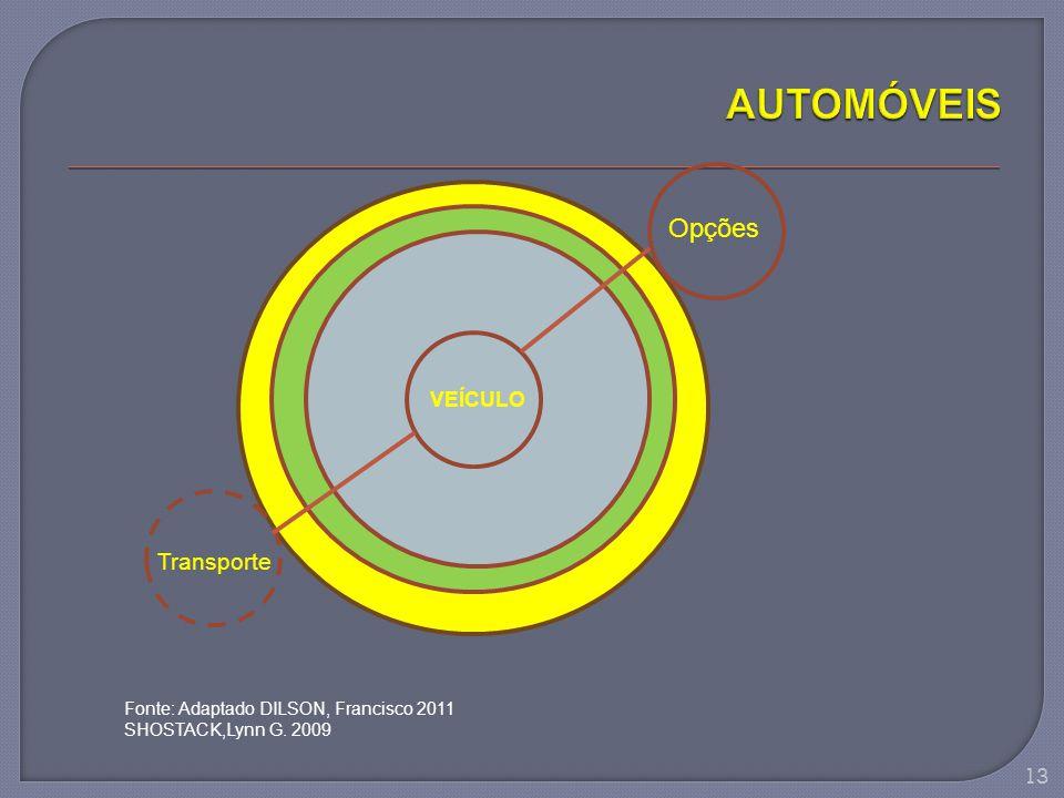 AUTOMÓVEIS Opções Transporte VEÍCULO